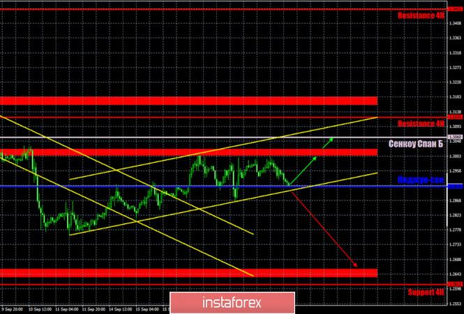 analytics5f67ee5ef26c6 - Горящий прогноз и торговые сигналы по паре GBP/USD на 21 сентября. Отчет Commitments of traders. Поток разочаровывающих новостей