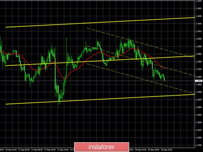 analytics5f67ee6dd0c37 - Горящий прогноз и торговые сигналы по паре GBP/USD на 21 сентября. Отчет Commitments of traders. Поток разочаровывающих новостей