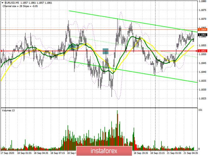 analytics5f6825b0bf900 - EUR/USD: план на европейскую сессию 21 сентября. Commitment of Traders COT отчеты (разбор вчерашних сделок). Покупатели евро