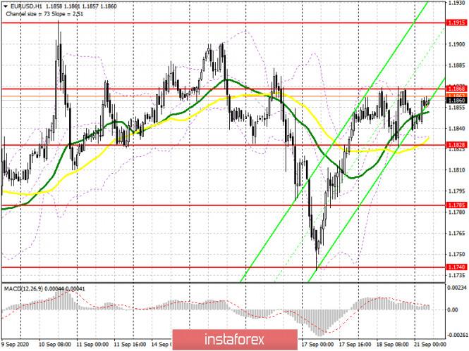 analytics5f6825b9d9148 - EUR/USD: план на европейскую сессию 21 сентября. Commitment of Traders COT отчеты (разбор вчерашних сделок). Покупатели евро