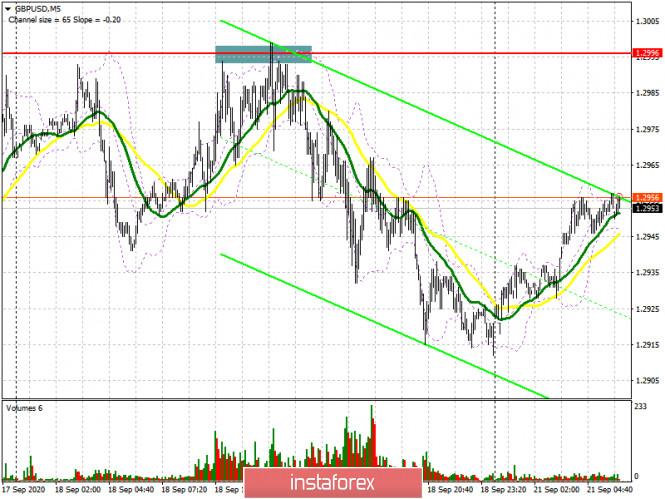 analytics5f6828d828af8 - GBP/USD: план на европейскую сессию 21 сентября. Commitment of Traders COT отчеты (разбор вчерашних сделок). Медведи защищают