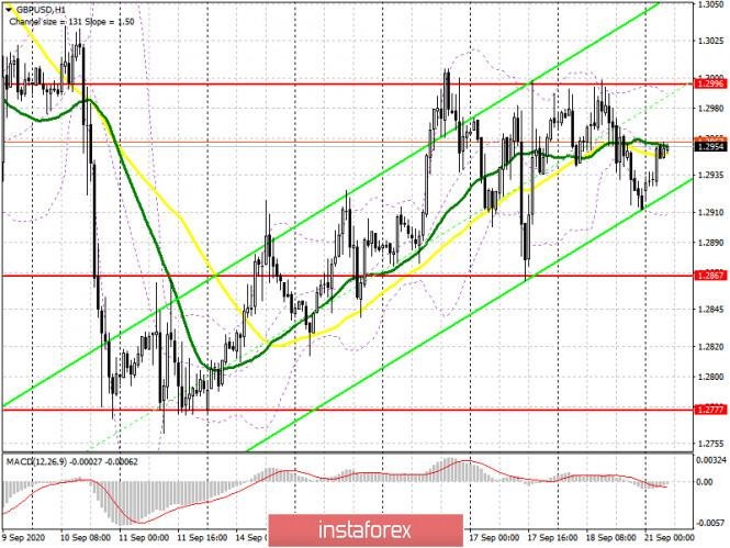 analytics5f6828e16e3c9 - GBP/USD: план на европейскую сессию 21 сентября. Commitment of Traders COT отчеты (разбор вчерашних сделок). Медведи защищают