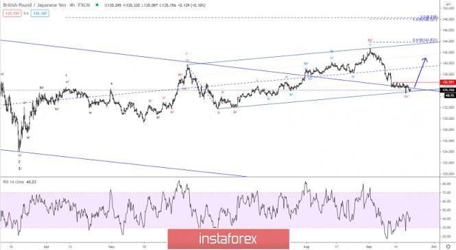Elliott wave analysis of GBP/JPY for September 21, 2020