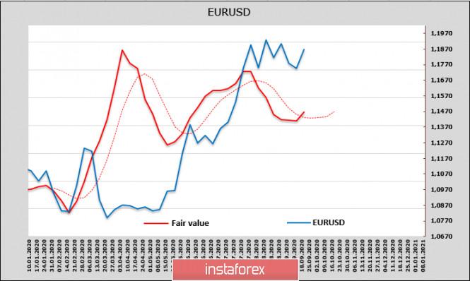 analytics5f684bf49cce6 - Отчет CFTC: доллар вновь под давлением. Обзор USD, EUR, GBP