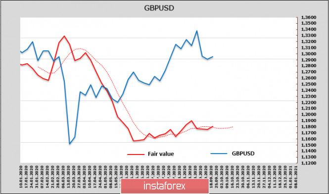 analytics5f684bff83704 - Отчет CFTC: доллар вновь под давлением. Обзор USD, EUR, GBP