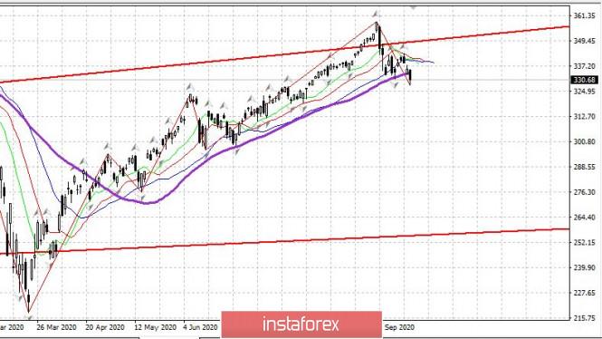 analytics5f684fa12ec6c - Дневник трейдера 21.09.2020. S&P500