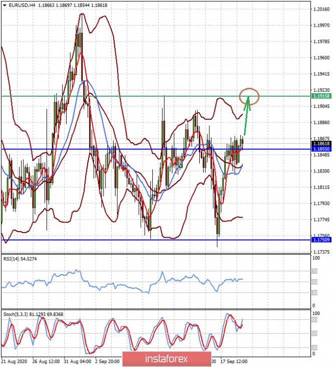 analytics5f68518351f9c - Если Пауэлл и его коллеги по ФРС не убедят рынки в устойчивом мягком монетарном курсе, доллар продолжит расти на этой неделе