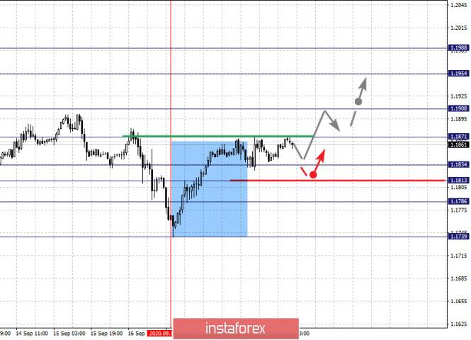 analytics5f68528798c7e - Фрактальный анализ по основным валютным парам на 21 сентября