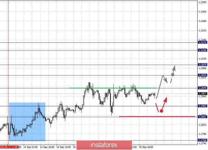 analytics5f6852aca081a - Фрактальный анализ по основным валютным парам на 21 сентября
