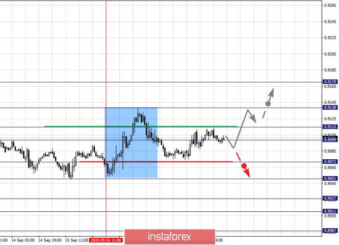 analytics5f6852ba0ae41 - Фрактальный анализ по основным валютным парам на 21 сентября
