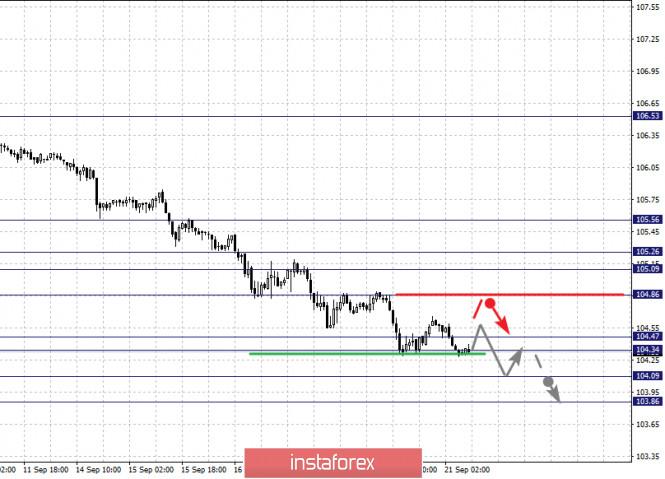 analytics5f6852c9100e8 - Фрактальный анализ по основным валютным парам на 21 сентября