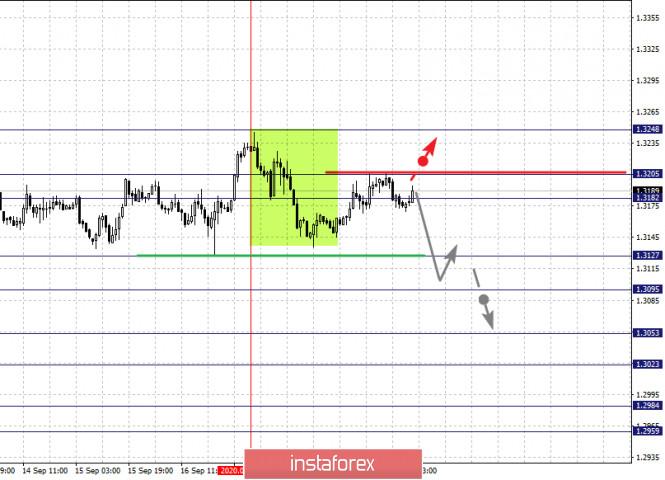 analytics5f6852d74be4e - Фрактальный анализ по основным валютным парам на 21 сентября