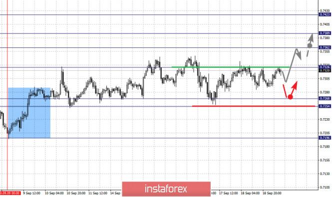analytics5f6852e994346 - Фрактальный анализ по основным валютным парам на 21 сентября