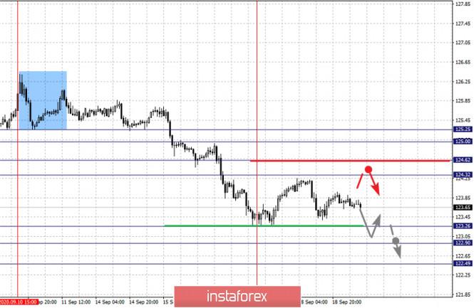 analytics5f6852fc03afd - Фрактальный анализ по основным валютным парам на 21 сентября