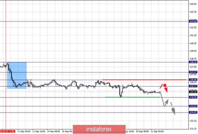 analytics5f68530fbddbe - Фрактальный анализ по основным валютным парам на 21 сентября
