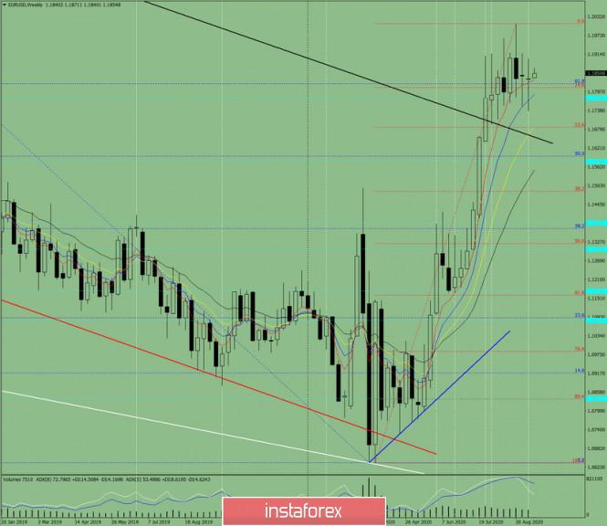 analytics5f6854b760ac5 - Технический анализ на неделю с 21 по 26 сентября по валютной паре EUR/USD