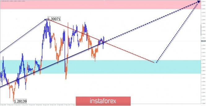 analytics5f6855f0444ed - Упрощенный волновой анализ и прогноз GBP/USD и USD/JPY на 21 сентября