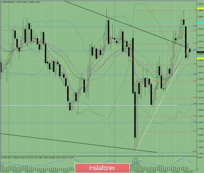 analytics5f686132c899e - Технический анализ на неделю с 21 по 26 сентября по валютной паре GBP/USD