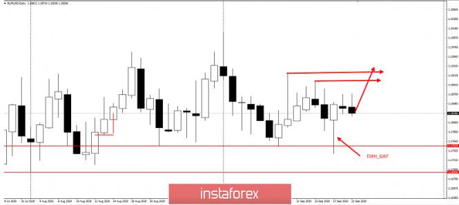 analytics5f68615ebd3a1 - Торговая идея по EURUSD
