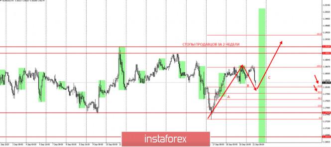 analytics5f68619d2faf5 - Торговая идея по EURUSD