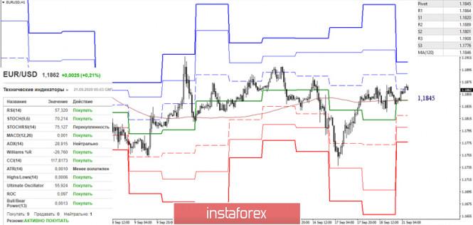 analytics5f6868a3ada44 - Последний отчет СОТ (Commitments of Traders). Недельные перспективы для EUR/USD