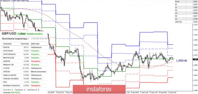 analytics5f6869251aeb6 - Последний отчет СОТ (Commitments of Traders). Недельные перспективы для GBP/USD