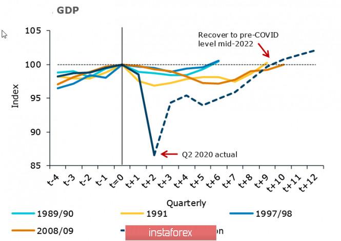 analytics5f6888a8c085a - На европейской сессии усиливаются панические распродажи, растёт спрос на защитные активы. Обзор USD, AUD, NZD