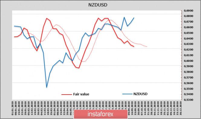 analytics5f6888b3688b7 - На европейской сессии усиливаются панические распродажи, растёт спрос на защитные активы. Обзор USD, AUD, NZD