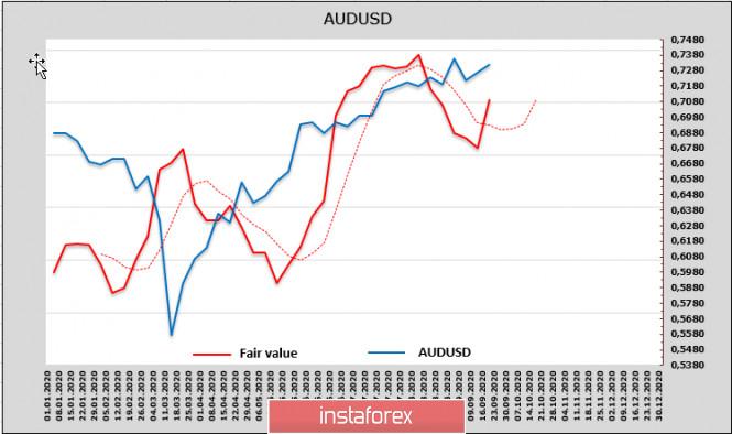 analytics5f6888bd47b31 - На европейской сессии усиливаются панические распродажи, растёт спрос на защитные активы. Обзор USD, AUD, NZD