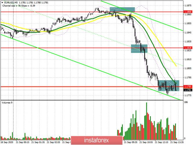 analytics5f688ffef3bf0 - EUR/USD: план на американскую сессию 21 сентября (разбор утренних сделок). Коронавирус вновь выходит на первые полосы, а