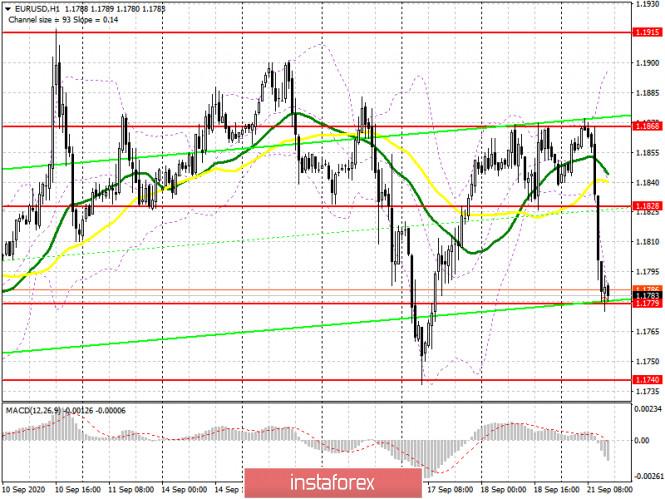 analytics5f689007da2fa - EUR/USD: план на американскую сессию 21 сентября (разбор утренних сделок). Коронавирус вновь выходит на первые полосы, а