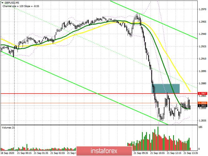 analytics5f68903d6fda5 - GBP/USD: план на американскую сессию 21 сентября (разбор утренних сделок). Фунт обвалился против доллара США из-за риска