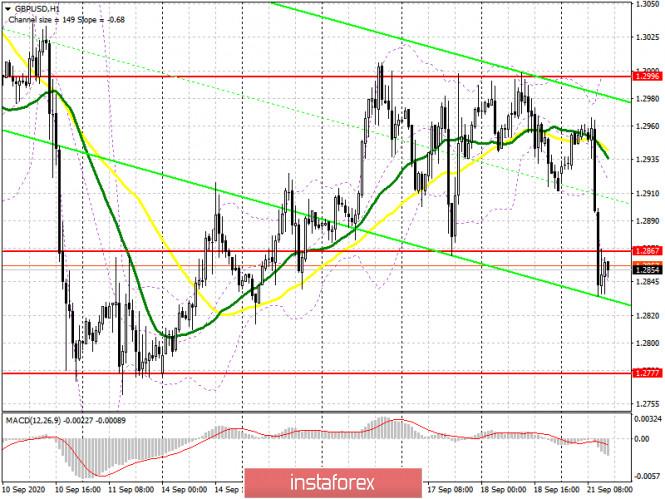 analytics5f68904384853 - GBP/USD: план на американскую сессию 21 сентября (разбор утренних сделок). Фунт обвалился против доллара США из-за риска