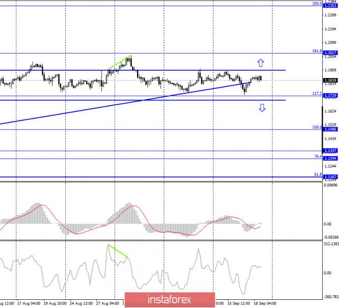 analytics5f68977379e61 - EUR/USD. 21 сентября. Отчет COT: крупные трейдеры избавляются от евровалюты. Коронавирус против ЕЦБ и ФРС
