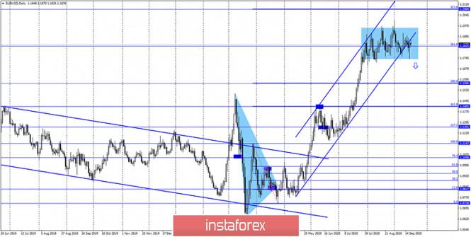 analytics5f68977b0fd37 - EUR/USD. 21 сентября. Отчет COT: крупные трейдеры избавляются от евровалюты. Коронавирус против ЕЦБ и ФРС