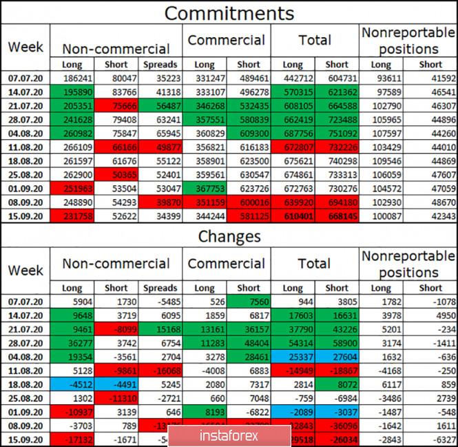 analytics5f689789a9c28 - EUR/USD. 21 сентября. Отчет COT: крупные трейдеры избавляются от евровалюты. Коронавирус против ЕЦБ и ФРС