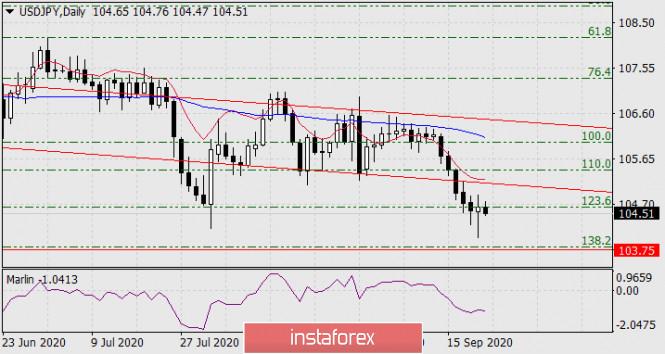 analytics5f6961531619d - Прогноз по USD/JPY на 22 сентября 2020 года