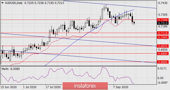 analytics5f6961d7b83b9 - Прогноз по AUD/USD на 22 сентября 2020 года