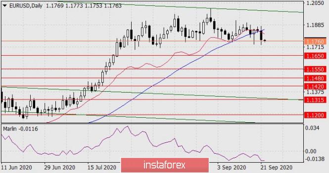 Forecast for EUR/USD on September 22, 2020