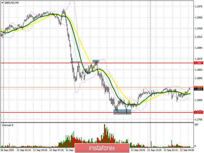 analytics5f697d7919250 - GBP/USD: план на европейскую сессию 22 сентября. Commitment of Traders COT отчеты (разбор вчерашних сделок). Продавцы фунта