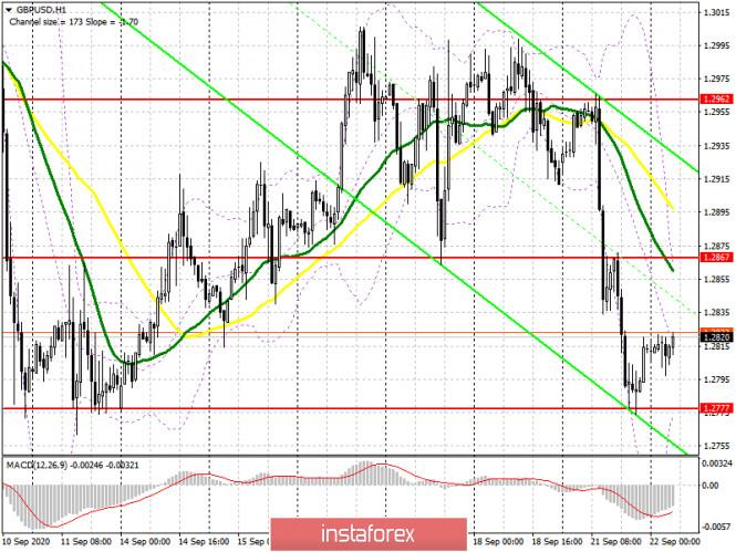 analytics5f697d8a9d138 - GBP/USD: план на европейскую сессию 22 сентября. Commitment of Traders COT отчеты (разбор вчерашних сделок). Продавцы фунта