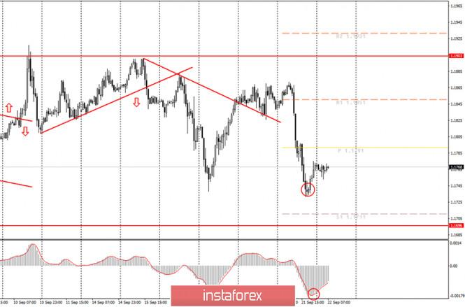 analytics5f697ee6c2a4d - Аналитика и торговые сигналы для начинающих. Как торговать валютную пару EUR/USD 22 сентября? План по открытию и закрытию