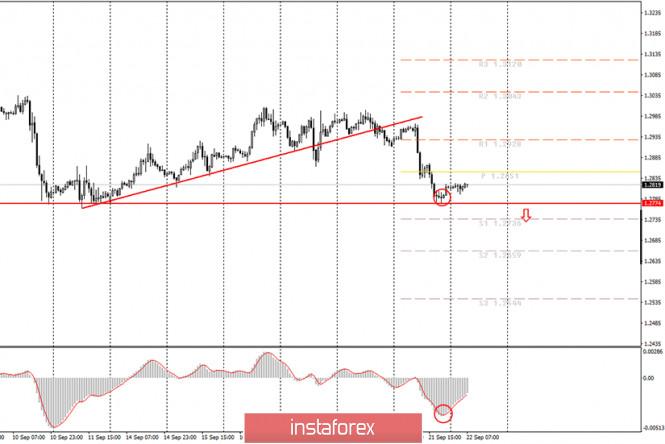 analytics5f698d09ec621 - Аналитика и торговые сигналы для начинающих. Как торговать валютную пару GBP/USD 22 сентября? План по открытию и закрытию