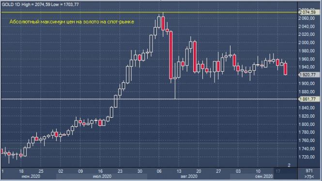 analytics5f698eab8e9b2 - Дорожающий доллар подставил подножку золоту