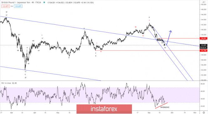 Elliott wave analysis of GBP/JPY for September 22, 2020