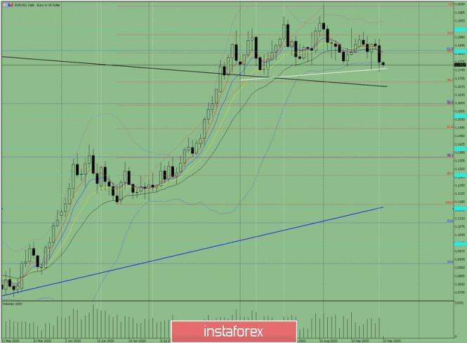 analytics5f6991e63a063 - Индикаторный анализ. Дневной обзор на 22 сентября 2020 по валютной паре EUR/USD