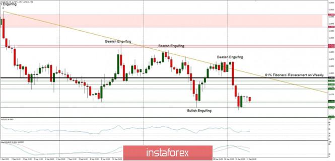 Technical Analysis of EUR/USD for September 22, 2020