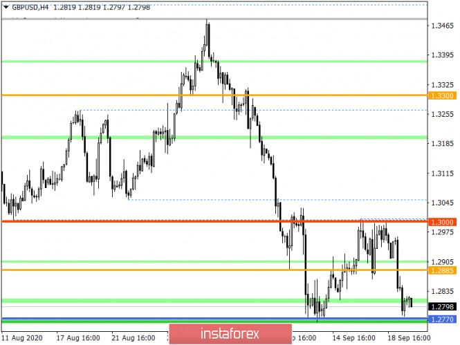 analytics5f6997ef6afb9 - Горящий прогноз по GBP/USD на 22.09.2020 и торговая рекомендация