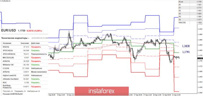 analytics5f699b21ae81a - EUR/USD и GBP/USD 22 сентября – рекомендации технического анализа