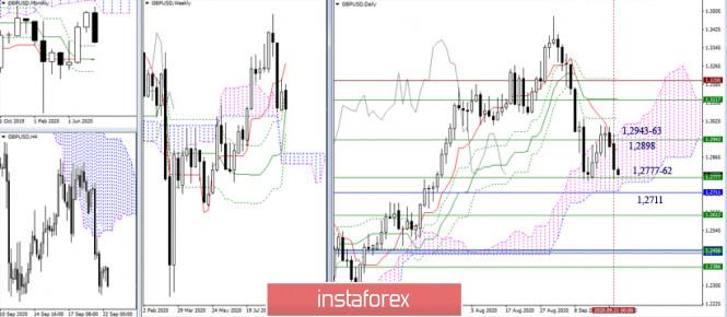 analytics5f699b2de7b5a - EUR/USD и GBP/USD 22 сентября – рекомендации технического анализа